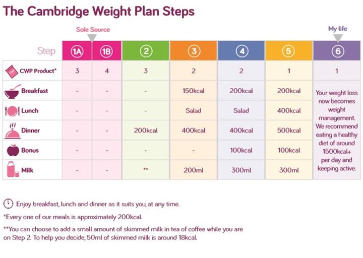 cambridge diet 1 week results
